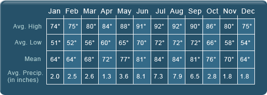 Venice Florida Average Temparature and Rainfall Chart